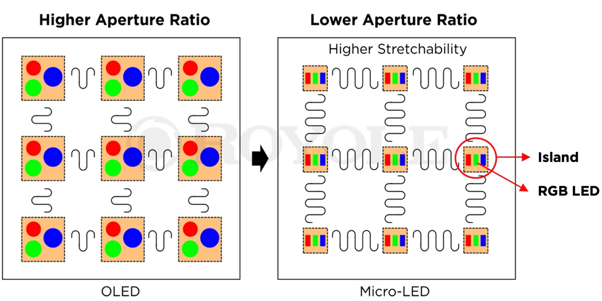 Royole unveils stretchable micro-LED displays that can be shaped into globes or domes